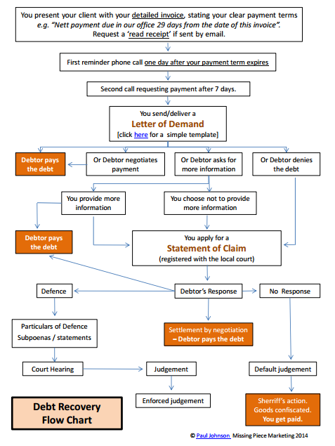 Debt Recovery Flow Chart